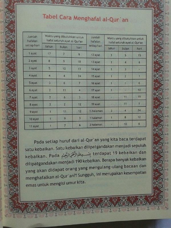 Qur'an Hafalan Mushaf Hard Cover Ukuran A5 isi