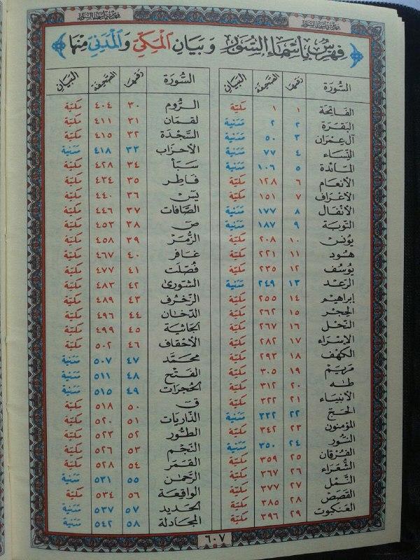 Al-Qur'an Mushaf Beirut Rasm Utsmani Resleting Ukuran A6 isi 2