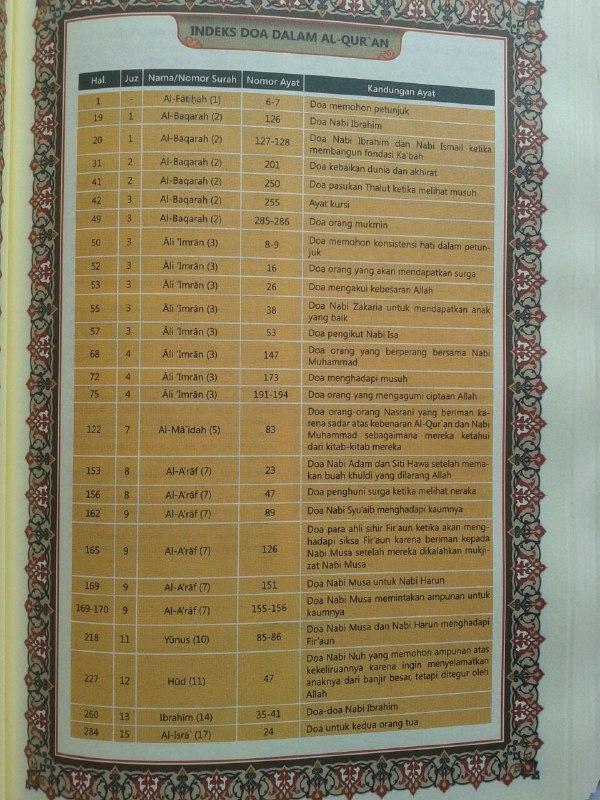Al-Qur'an Aljamil Tajwid Warna Terjemah Perkata Dan Inggris isi 3