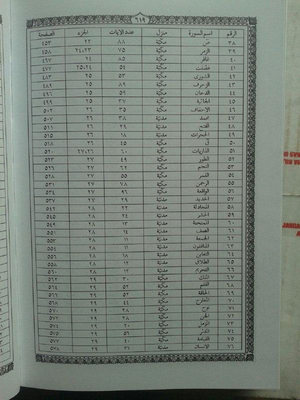 Al-Qur'an Mushaf Tanpa Terjemah Al-Qodir Ukuran A5 isi 3