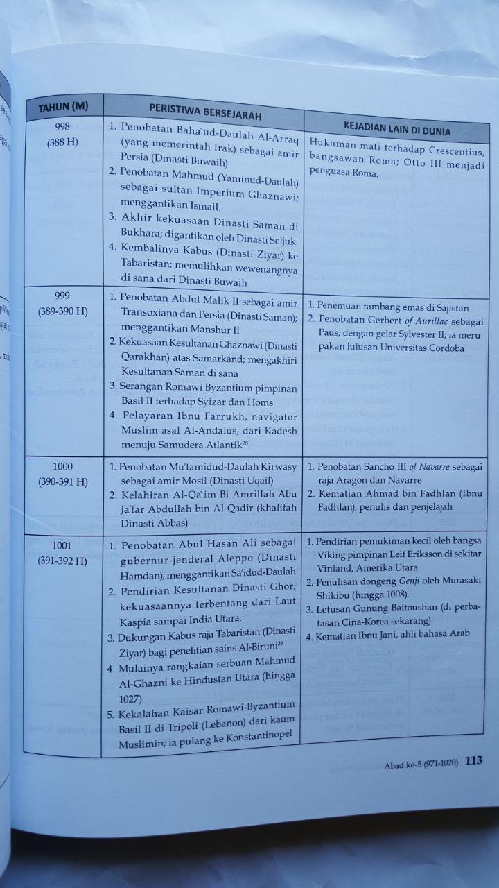 Buku Kronologi Sejarah Islam Dan Dunia 571 - 2016 Masehi 185.000 20% 148.000 Pustaka Al-Kautsar isi 2