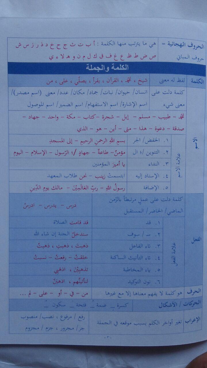 Kitab Al-Mulakhkhosh Al-Muyassar Fin-Nahwi Wash-Shorfi 13.000 10% 11.700 PTQA isi 3