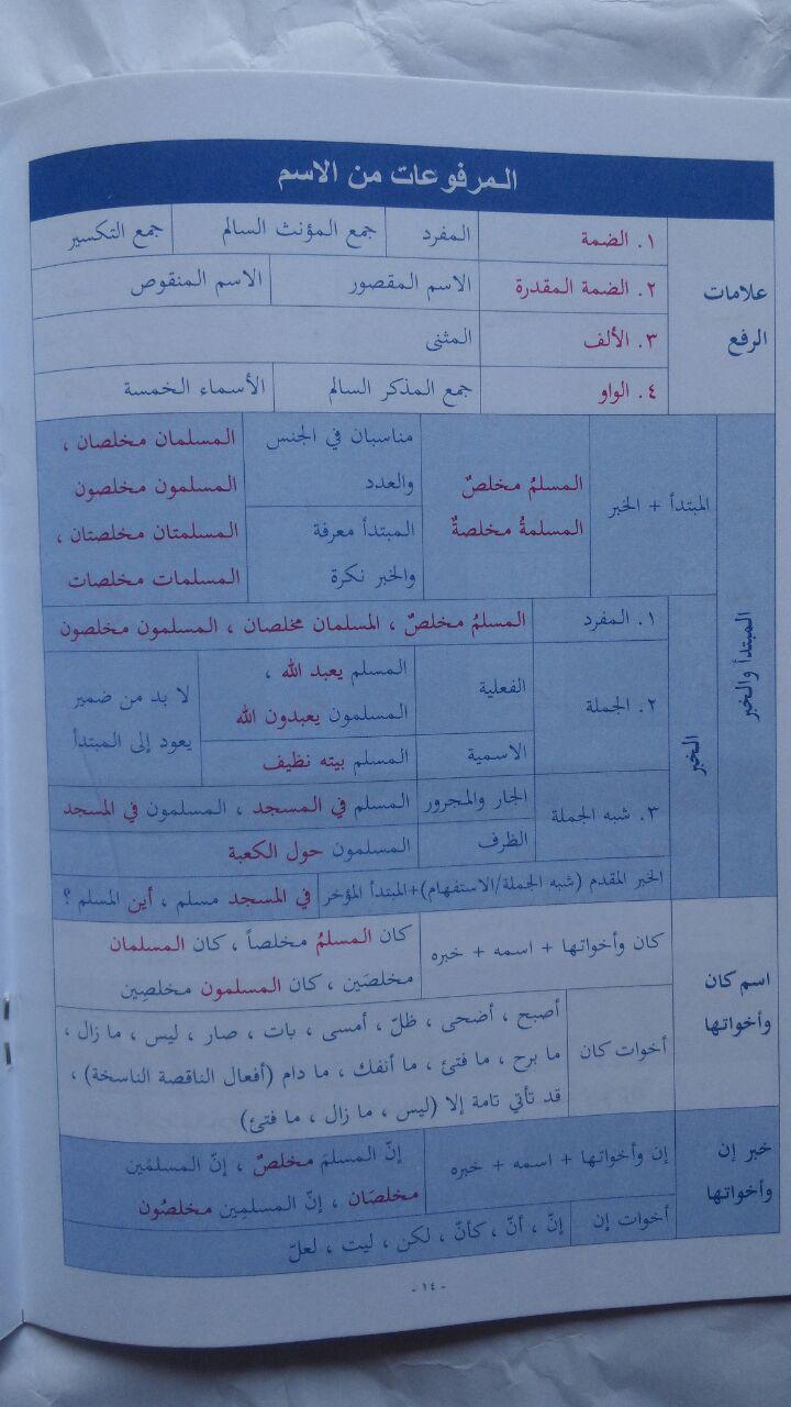 Kitab Al-Mulakhkhosh Al-Muyassar Fin-Nahwi Wash-Shorfi 13.000 10% 11.700 PTQA isi