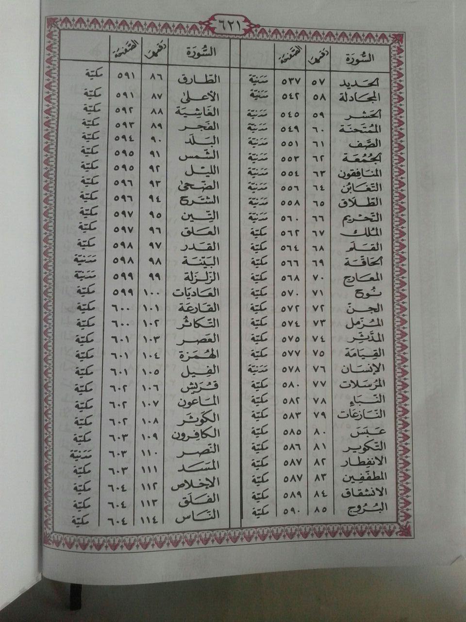 Al-Qur'anul Karim Lansia Mushaf Tanpa Terjemah Jumbo isi 2