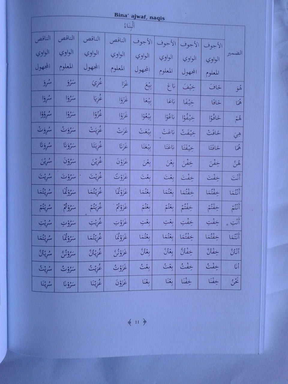 Buku Ilmu Shorof Super Lengkap Plus Faedah Tashrif cover