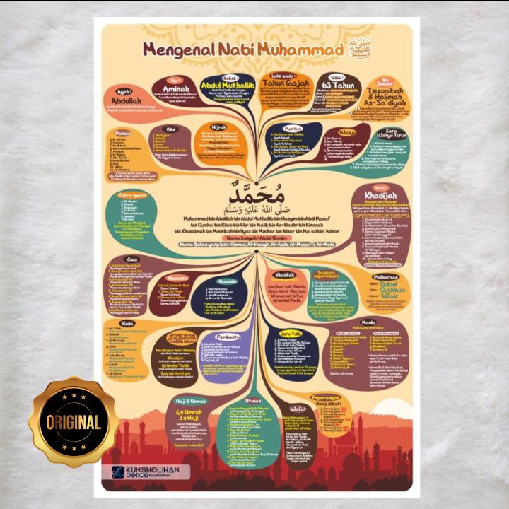 Poster Mengenal Nabi Muhammad