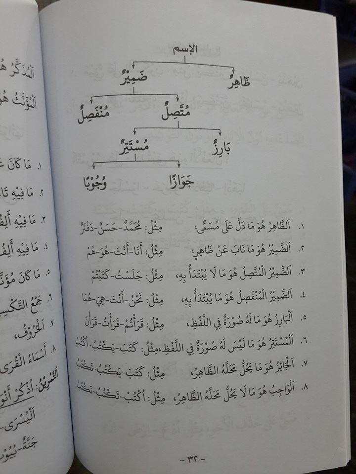 Kitab Bahasa Arab Al-Muyassar Fi Ilmin Nahwi 1 Isi
