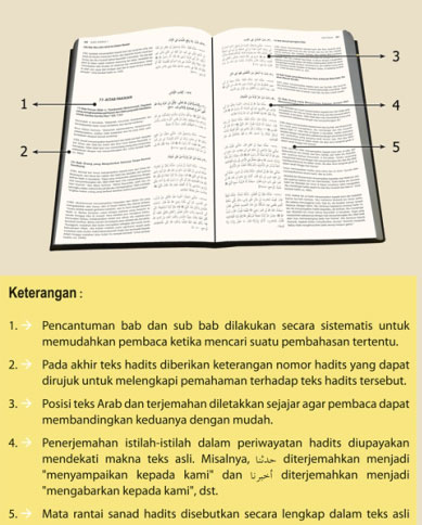 Buku Paket Ensiklopedia Hadits 6 Imam Isi