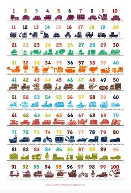 Poster Anak Angka 1–100 Dilengkapi Gambar Lucu Kendaraan Big